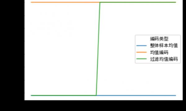 """让目标编码变""""丝滑"""",萨摩耶数科的智能风控实践"""