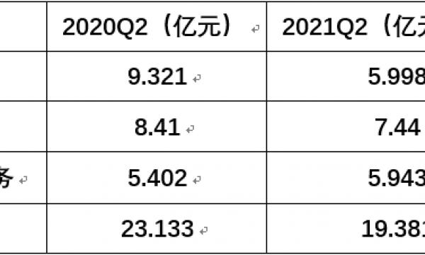 龙泉难解困局 主营业务萎缩35%的汽车之家凛冬将至